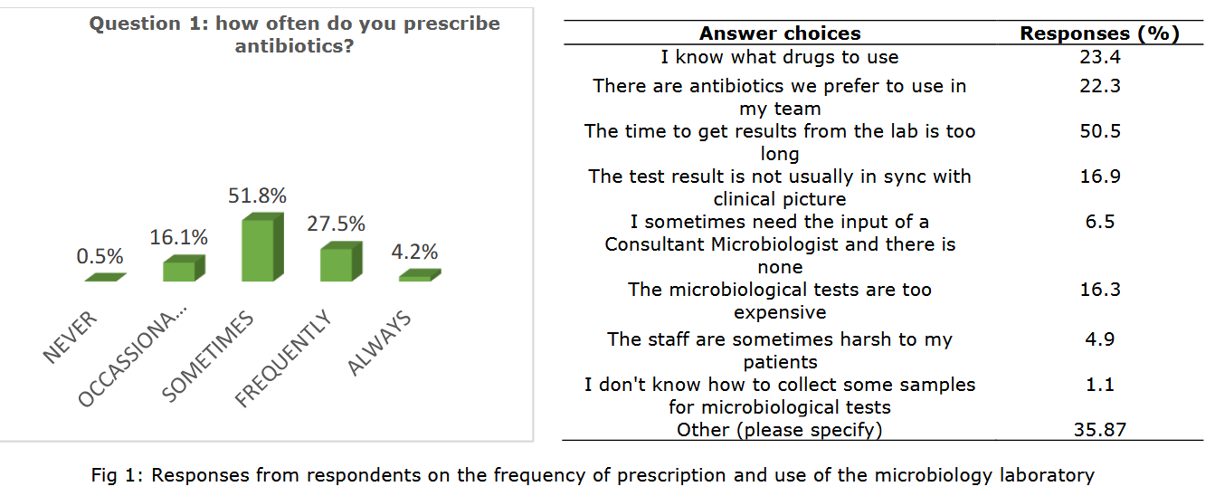 unutilization of medical microbiology laboratory by practicing medical doctors in some parts of Nigeria